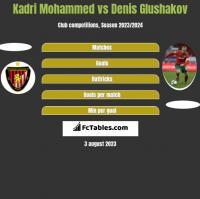 Kadri Mohammed vs Denis Glushakov h2h player stats