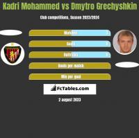 Kadri Mohammed vs Dmytro Grechyshkin h2h player stats