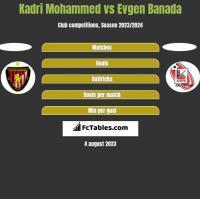 Kadri Mohammed vs Evgen Banada h2h player stats