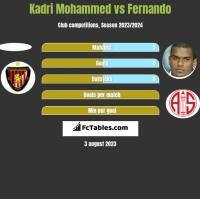 Kadri Mohammed vs Fernando h2h player stats