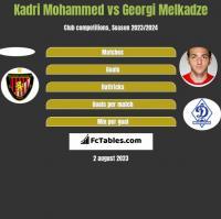 Kadri Mohammed vs Georgi Melkadze h2h player stats