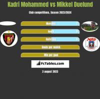 Kadri Mohammed vs Mikkel Duelund h2h player stats