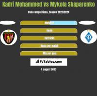 Kadri Mohammed vs Mykola Shaparenko h2h player stats