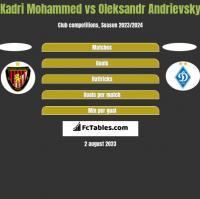 Kadri Mohammed vs Oleksandr Andrievsky h2h player stats