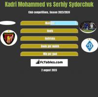 Kadri Mohammed vs Serhiy Sydorchuk h2h player stats