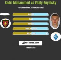 Kadri Mohammed vs Vitaly Buyalsky h2h player stats