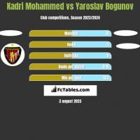 Kadri Mohammed vs Yaroslav Bogunov h2h player stats