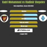 Kadri Mohammed vs Vladimir Shepelev h2h player stats