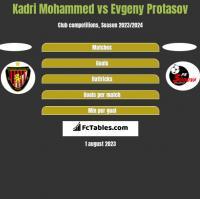 Kadri Mohammed vs Evgeny Protasov h2h player stats