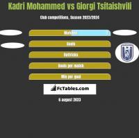 Kadri Mohammed vs Giorgi Tsitaishvili h2h player stats