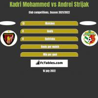 Kadri Mohammed vs Andrei Strijak h2h player stats