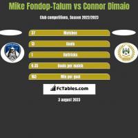 Mike Fondop-Talum vs Connor Dimaio h2h player stats
