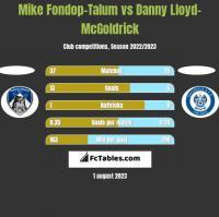 Mike Fondop-Talum vs Danny Lloyd-McGoldrick h2h player stats