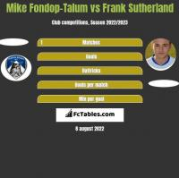 Mike Fondop-Talum vs Frank Sutherland h2h player stats