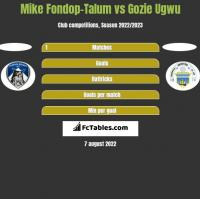 Mike Fondop-Talum vs Gozie Ugwu h2h player stats