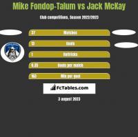 Mike Fondop-Talum vs Jack McKay h2h player stats