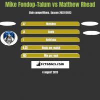 Mike Fondop-Talum vs Matthew Rhead h2h player stats