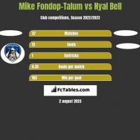 Mike Fondop-Talum vs Nyal Bell h2h player stats
