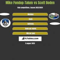 Mike Fondop-Talum vs Scott Boden h2h player stats