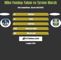 Mike Fondop-Talum vs Tyrone Marsh h2h player stats