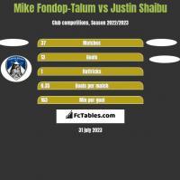 Mike Fondop-Talum vs Justin Shaibu h2h player stats