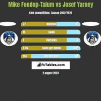 Mike Fondop-Talum vs Josef Yarney h2h player stats