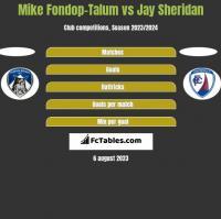 Mike Fondop-Talum vs Jay Sheridan h2h player stats
