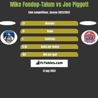 Mike Fondop-Talum vs Joe Piggott h2h player stats