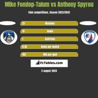 Mike Fondop-Talum vs Anthony Spyrou h2h player stats