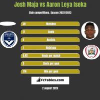 Josh Maja vs Aaron Leya Iseka h2h player stats
