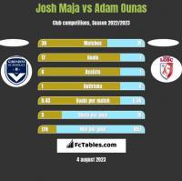 Josh Maja vs Adam Ounas h2h player stats