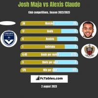Josh Maja vs Alexis Claude h2h player stats