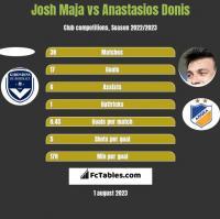 Josh Maja vs Anastasios Donis h2h player stats
