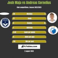 Josh Maja vs Andreas Cornelius h2h player stats