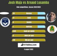 Josh Maja vs Arnaud Lusamba h2h player stats