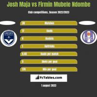 Josh Maja vs Firmin Mubele Ndombe h2h player stats