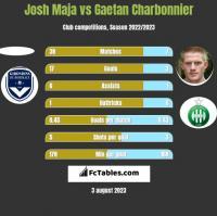 Josh Maja vs Gaetan Charbonnier h2h player stats