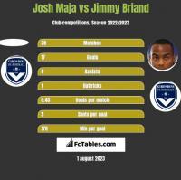 Josh Maja vs Jimmy Briand h2h player stats
