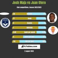 Josh Maja vs Juan Otero h2h player stats