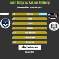 Josh Maja vs Kasper Dolberg h2h player stats