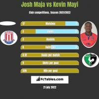 Josh Maja vs Kevin Mayi h2h player stats