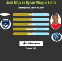 Josh Maja vs Kylian Mbappe Lottin h2h player stats