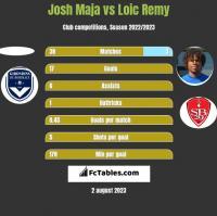 Josh Maja vs Loic Remy h2h player stats