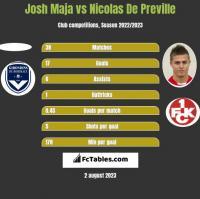 Josh Maja vs Nicolas De Preville h2h player stats