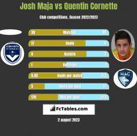 Josh Maja vs Quentin Cornette h2h player stats