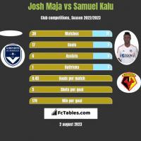 Josh Maja vs Samuel Kalu h2h player stats
