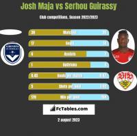 Josh Maja vs Serhou Guirassy h2h player stats