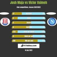 Josh Maja vs Victor Osimeh h2h player stats