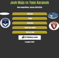 Josh Maja vs Yann Karamoh h2h player stats