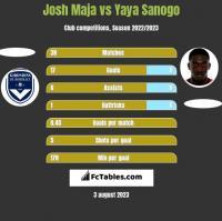 Josh Maja vs Yaya Sanogo h2h player stats